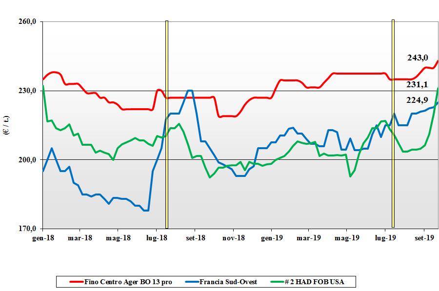 dati delle tendenze del mercato del grano duro 26 settembre 2019