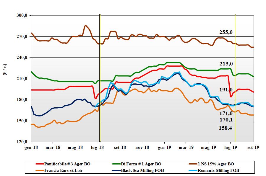 dati delle tendenze del mercato del grano tenero 5 settembre 2019