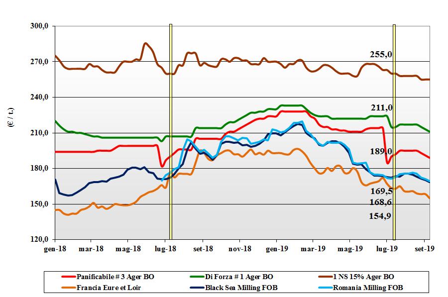 dati delle tendenze del mercato del grano tenero 12 settembre 2019
