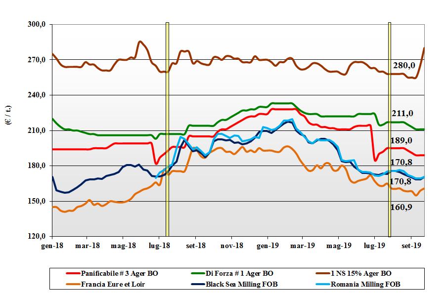 dati delle tendenze del mercato del grano tenero 26 settembre 2019