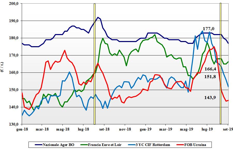 dati delle tendenze del mercato del mais 5 settembre 2019