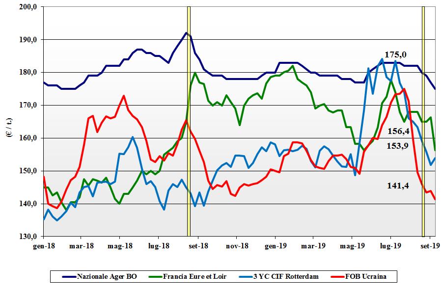 dati delle tendenze del mercato del mais 12 settembre 2019
