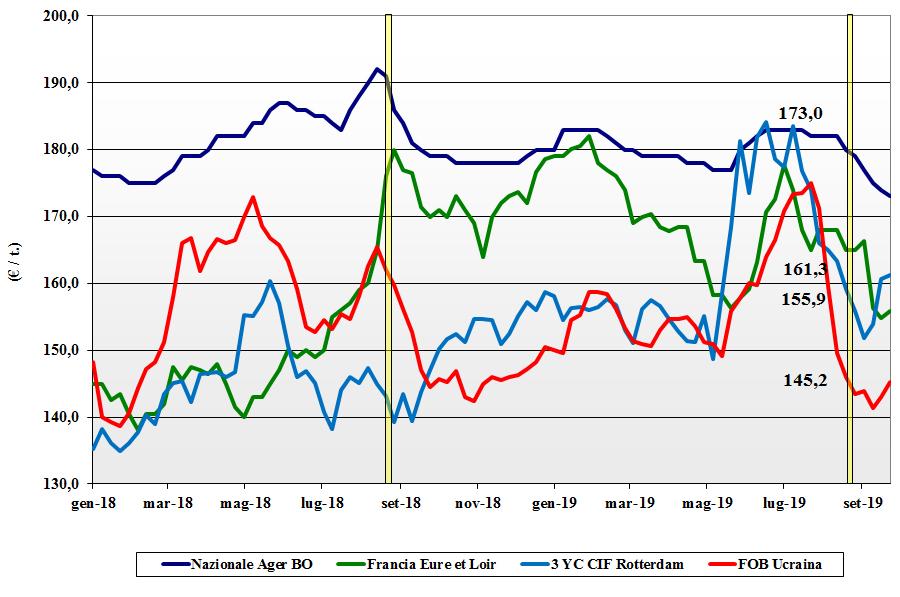 dati delle tendenze del mercato del mais 26 settembre 2019