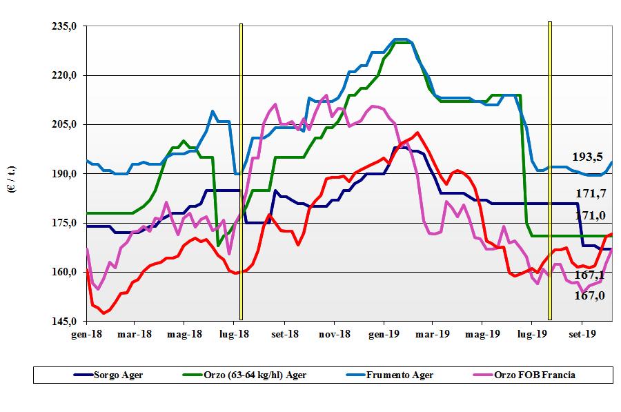 dati delle tendenze del mercato dei cereali foraggeri e oleaginose 10 ottobre 2019