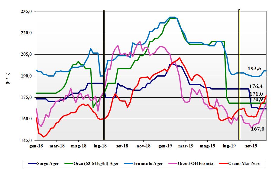dati delle tendenze del mercato dei cereali foraggeri e oleaginose 17 ottobre 2019