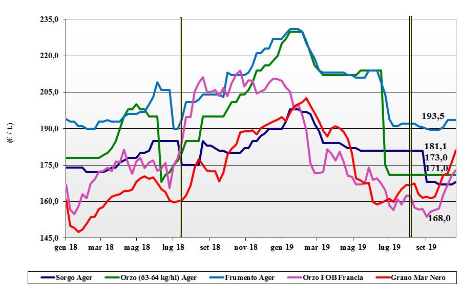 dati delle tendenze del mercato dei cereali foraggere e oleaginose 24 ottobre 2019