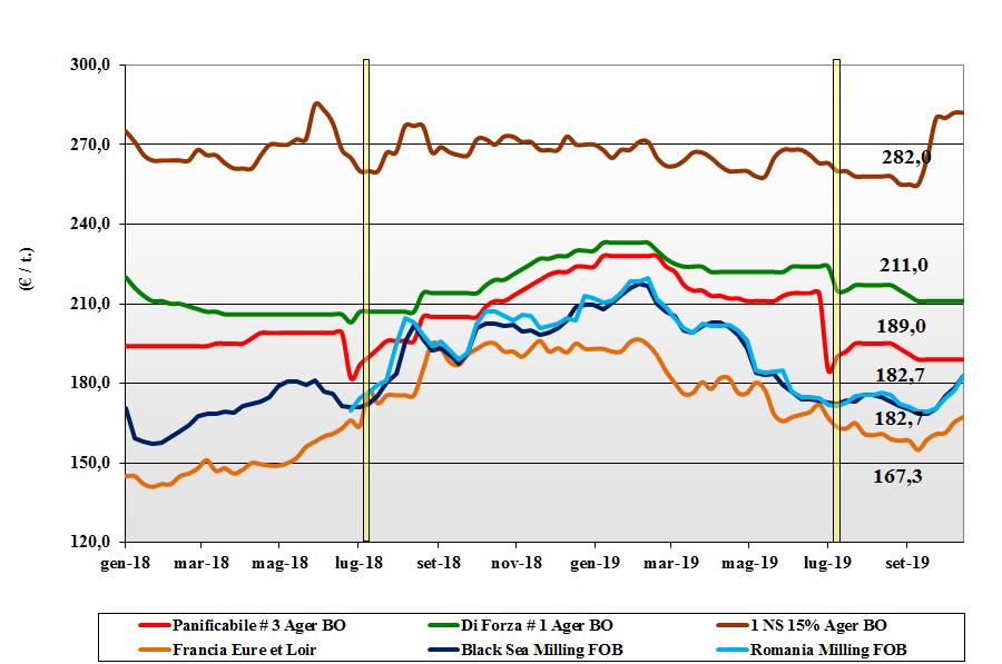 dati delle tendenze del mercato del grano tenero 17 ottobre 2019