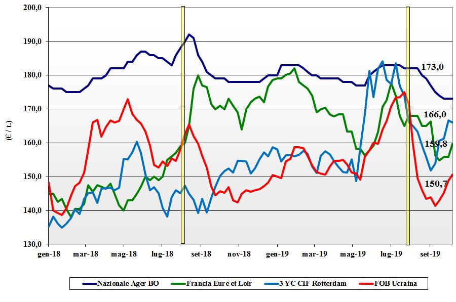 dati delle tendenze del mercato del mais 10 ottobre 2019