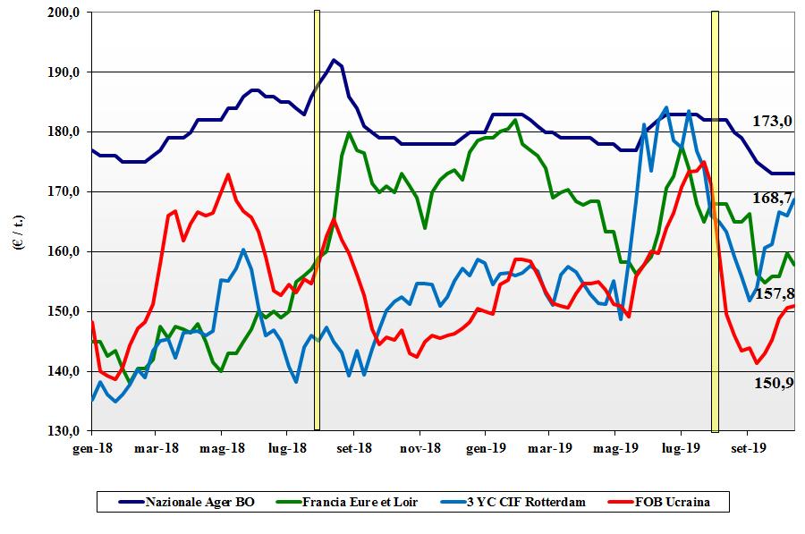 dati delle tendenze del mercato del mais 17 ottobre 2019