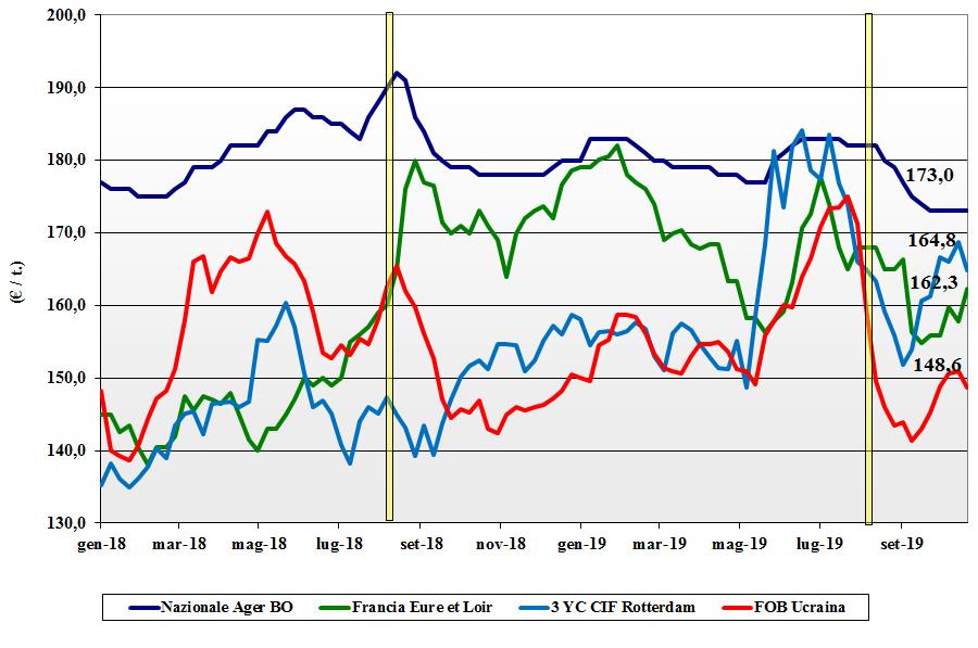 dati delle tendenze del mercato del mais 24 ottobre 2019
