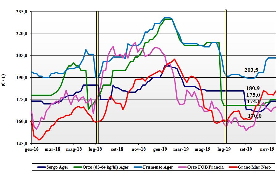 dati delle tendenze del mercato dei cereali foraggeri e oleaginose del 28 novembre 2019