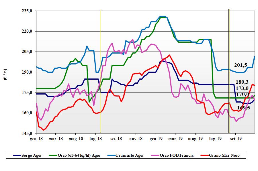 dati delle tendenze del mercato dei cereali foraggeri e oleaginose 31 ottobre 2019