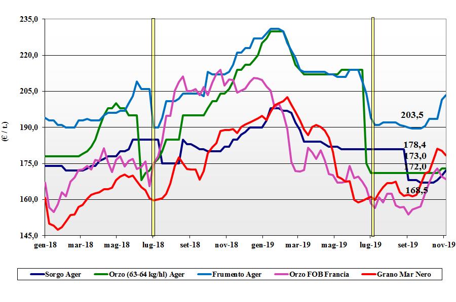 dati delle tendenze del mercato dei cereali foraggere e oleaginose 7 novembre 2019