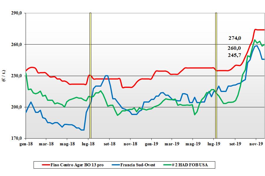 dati delle tendenze del mercato del grano duro del 28 novembre 2019