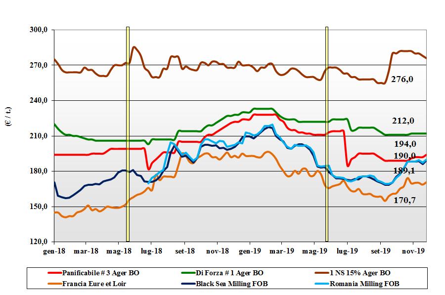 dati delle tendenze del mercato del grano tenero del 28 novembre 2019