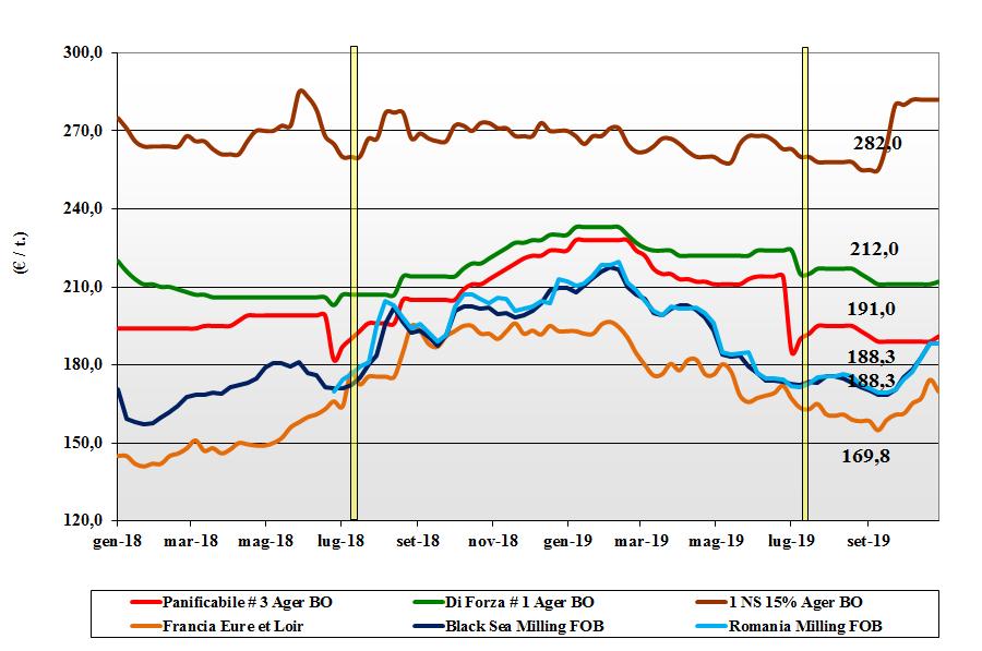 dati delle tendenze del mercato del grano tenero 31 ottobre 2019