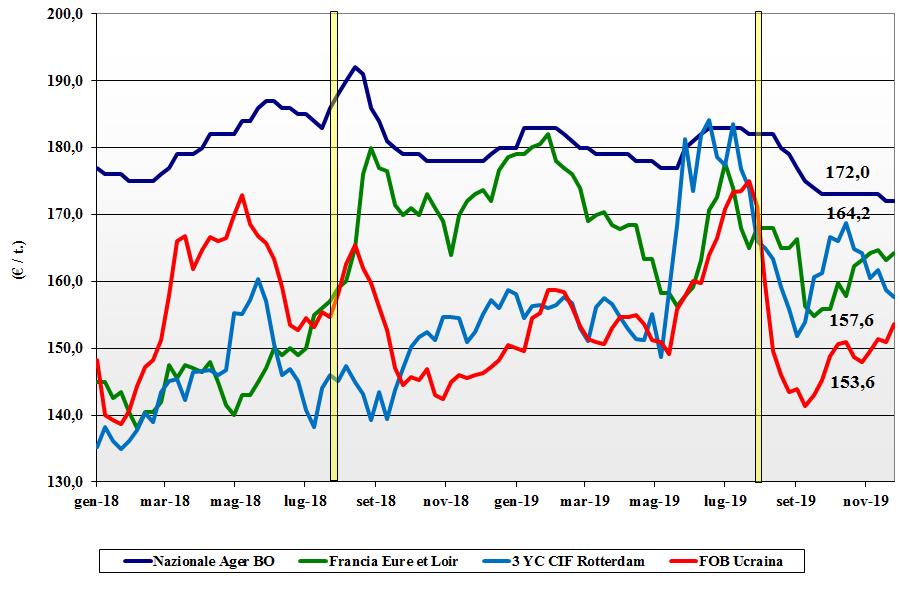 dati delle tendenze del mercato del mais del 28 novembre 2019