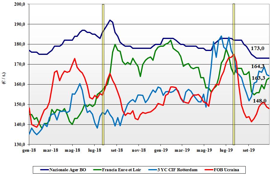dati delle tendenze del mercato del mais 31 ottobre 2019