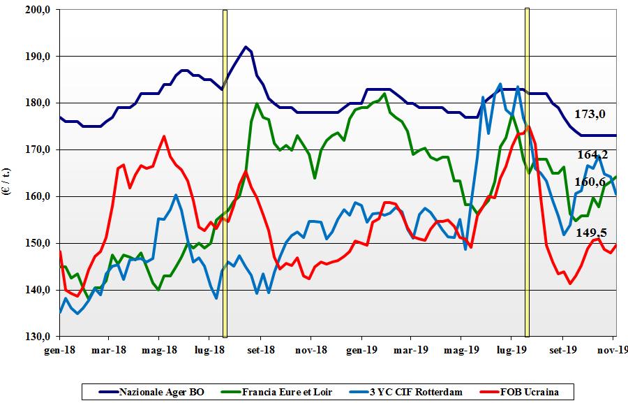 dati delle tendenze del mercato del mais 7 novembre 2019