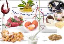 prezzi dei prodotti agricoli del 4 novembre 2019