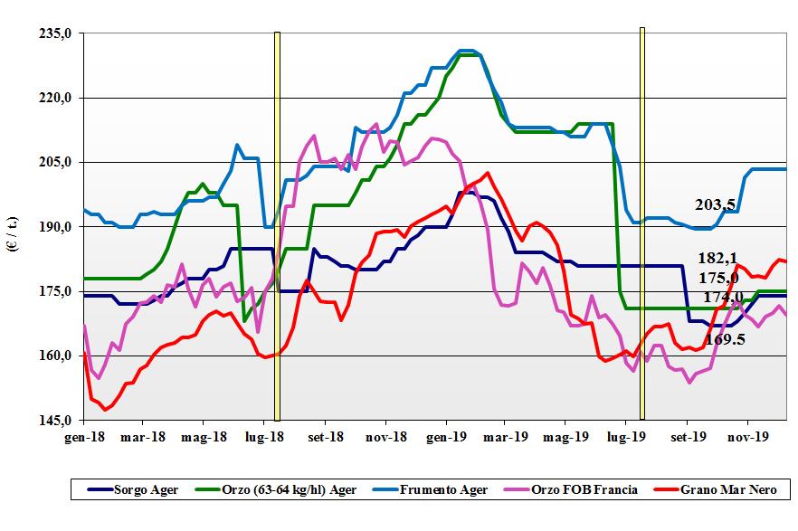 dati delle tendenze del mercato dei cereali foraggeri e oleaginose del 12 dicembre 2019