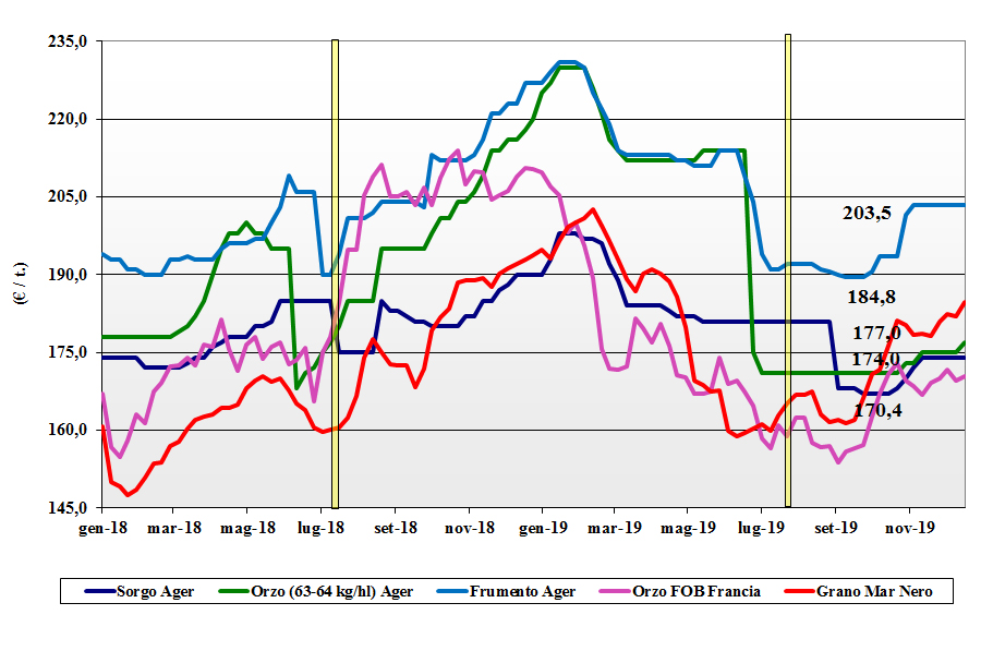 dati delle tendenze del mercato dei cereali foraggeri e oleaginose del 19 dicembre 2019