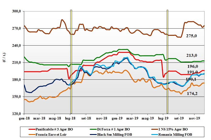 dati delle tendenze del mercato del grano tenero del 12 dicembre 2019