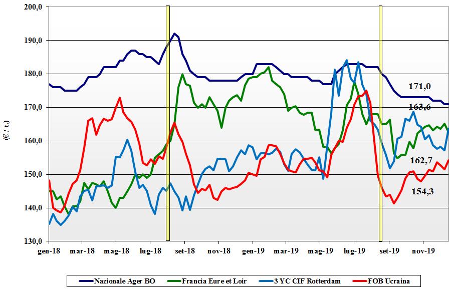 dati delle tendenze del mercato del mais del 19 dicembre 2019