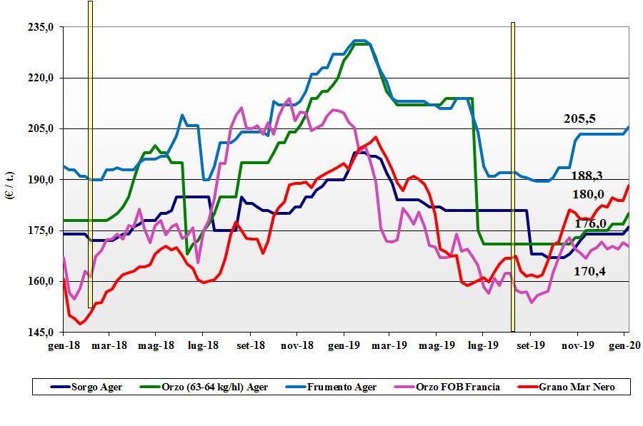 dati delle tendenze del mercato dei cereali foraggeri e oleaginose del 20 gennaio 2020