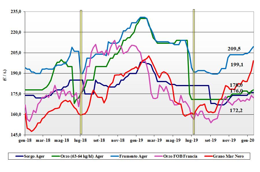 dati delle tendenze del mercato dei cereali foraggeri e oleaginose del 23 gennaio 2020