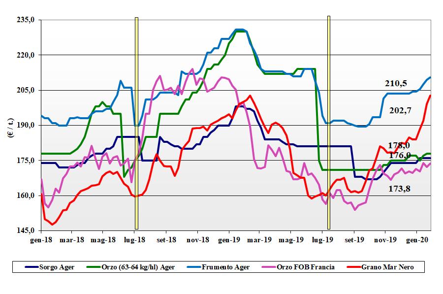 dati delle tendenze del mercato dei cereali foraggeri e oleaginose del 30 gennaio 2020