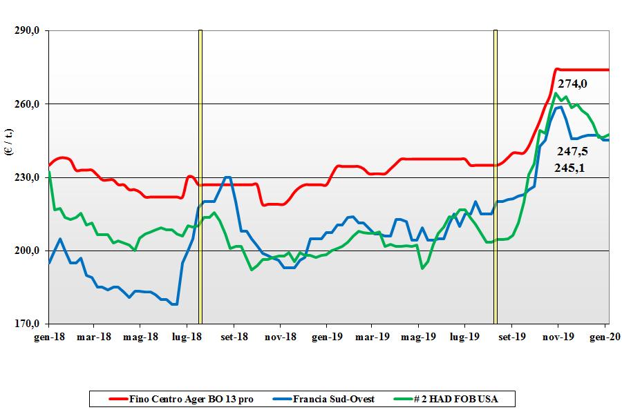 dati delle tendenze del mercato del grano duro del 20 gennaio 2020