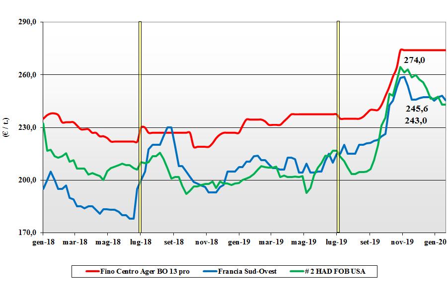 dati delle tendenze del mercato del grano duro del 23 gennaio 2020