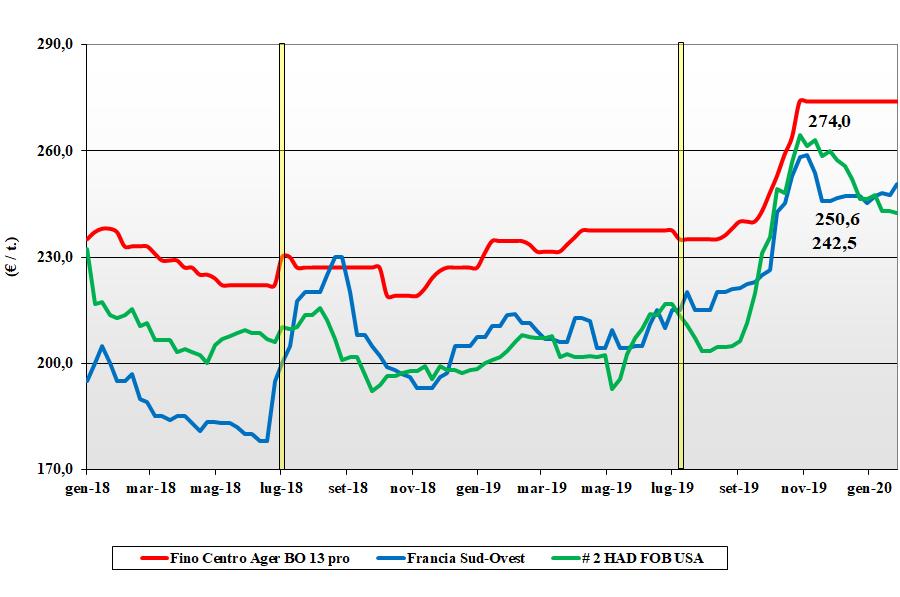 dati delle tendenze del mercato del grano duro del 30 gennaio 2020