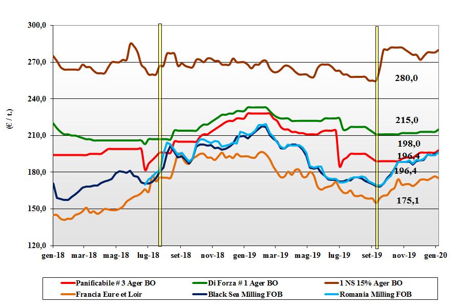 dati delle tendenze del mercato del grano tenero del 20 gennaio 2020