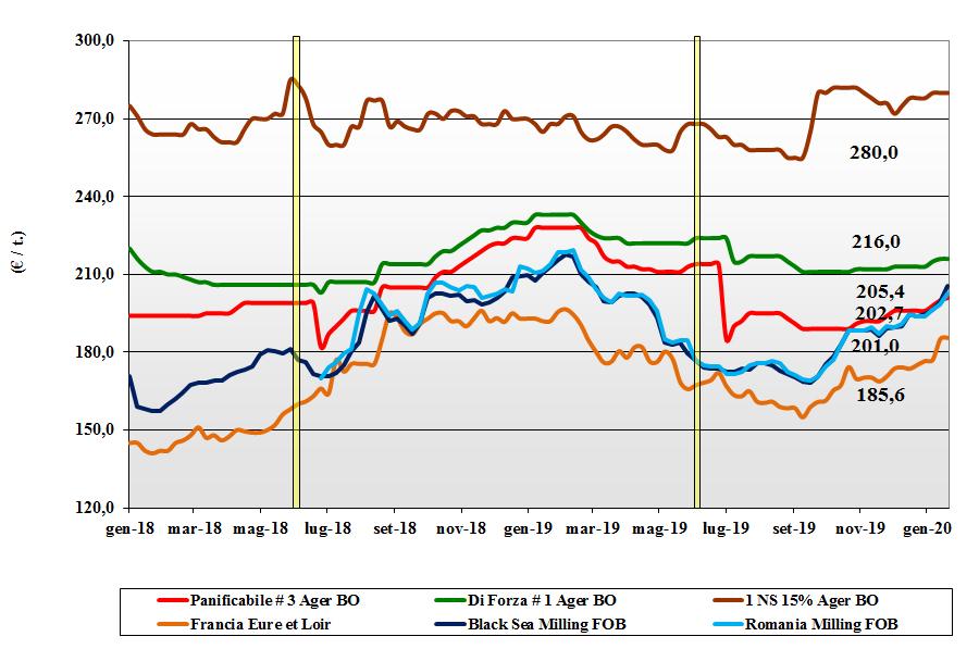dati delle tendenze del mercato del grano tenero del 23 gennaio 2020