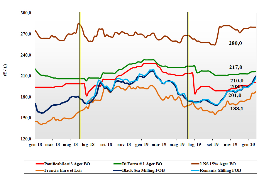 dati delle tendenze del mercato del grano tenero del 30 gennaio 2020