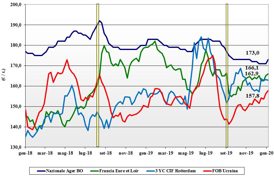 dati delle tendenze del mercato del mais del 20 gennaio 2020
