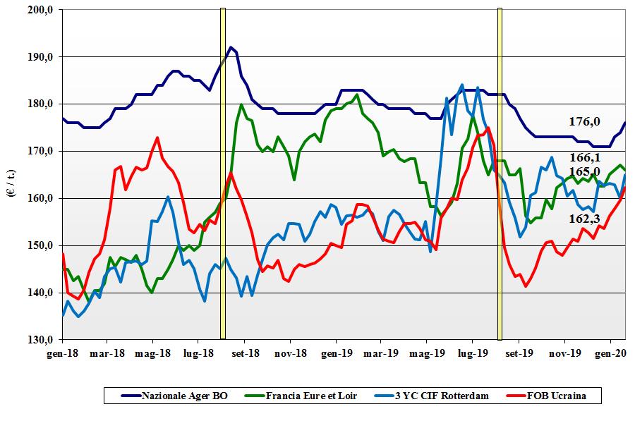 dati delle tendenze del mercato del mais del 23 gennaio 2020