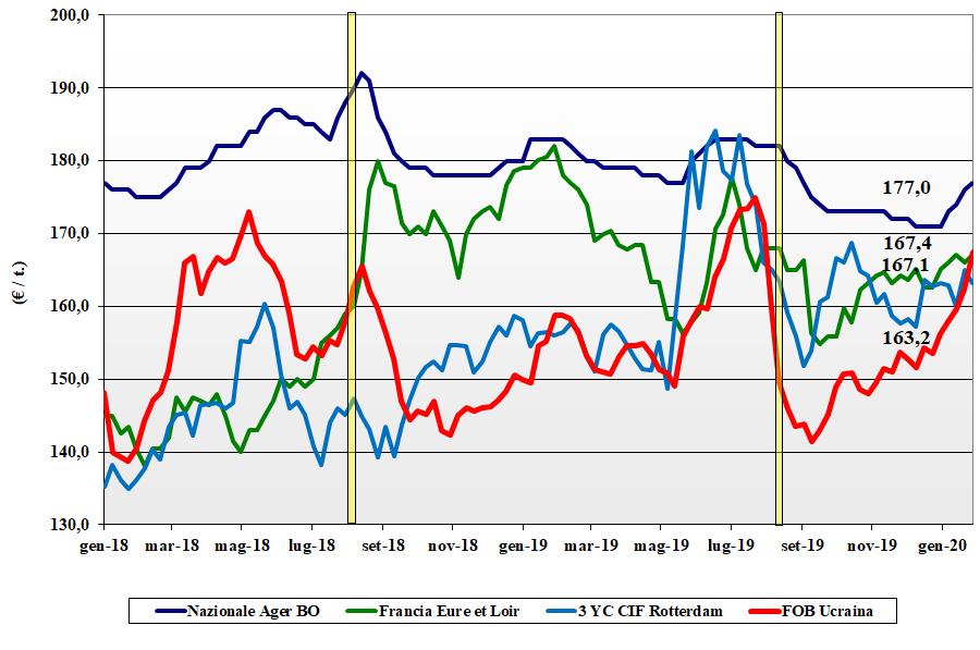 dati delle tendenze del mercato del mais del 30 gennaio 2020