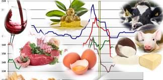 prezzi dei prodotti agricoli del 20 gennaio 2020