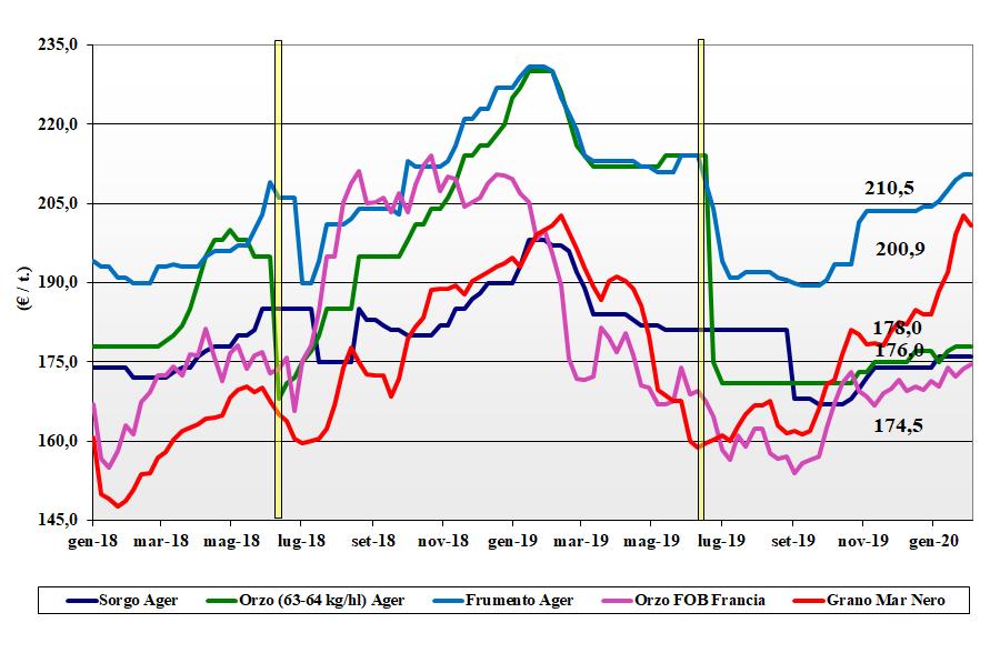 dati delle tendenze del mercato dei cereali foraggeri e oleaginose del 6 febbraio 2020