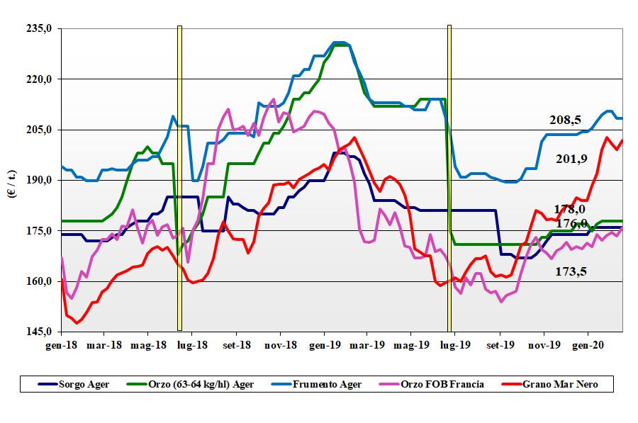 dati delle tendenze di mercato dei cereali foraggere e oleaginose del 20 febbraio 2020
