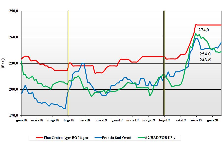 dati delle tendenze del mercato del grano duro del 6 febbraio 2020