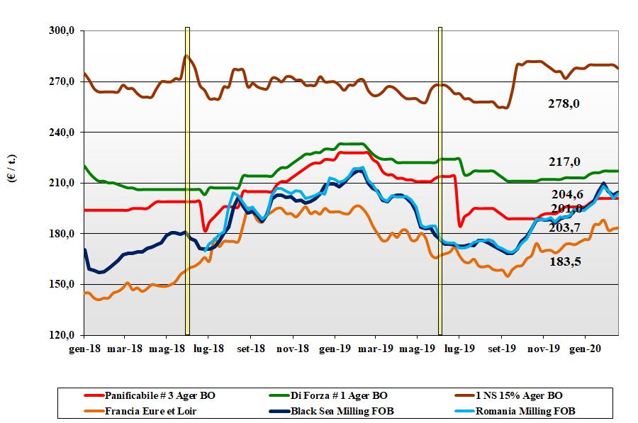dati delle tendenze di mercato del grano tenero del 20 febbraio 2020