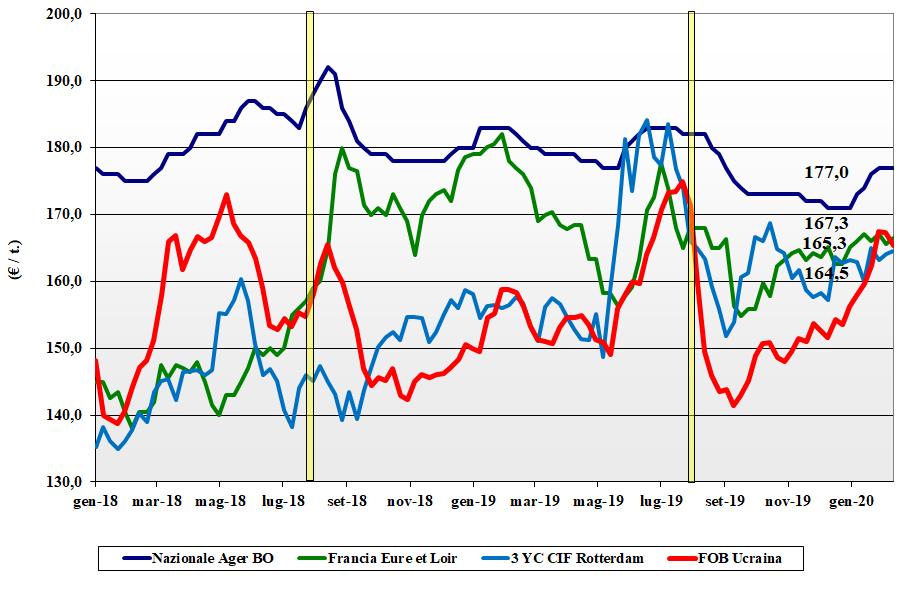 dati delle tendenze di mercato del mais del 20 febbraio 2020