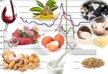 prezzi dei prodotti agricoli del 17 febbraio 2020