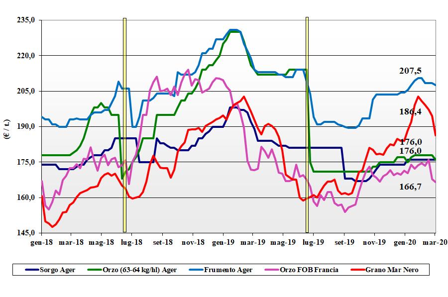 dati delle tendenze di mercato dei cereali foraggeri e oleaginose del 5 marzo 2020