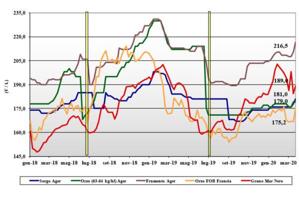 dati delle tendenze di mercato dei cerali foraggere e oleaginose del 26 marzo 2020