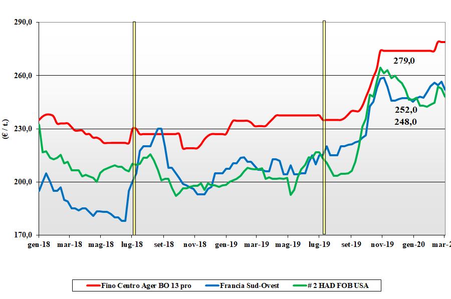 dati delle tendenze di mercato del grano duro del 5 marzo 2020